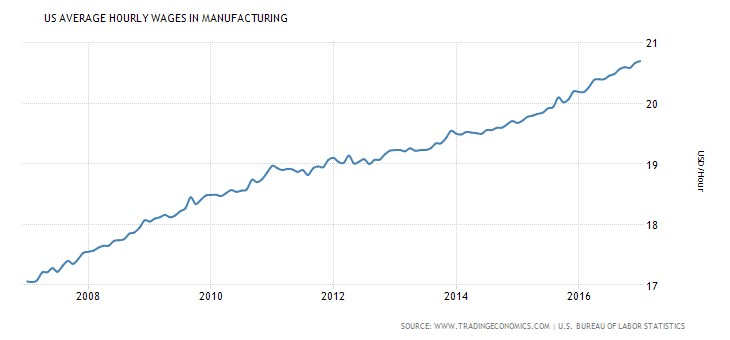 US Hourly Manufacturing Wages