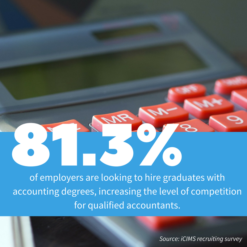 81.3% of Employers Want Accounting Graduates